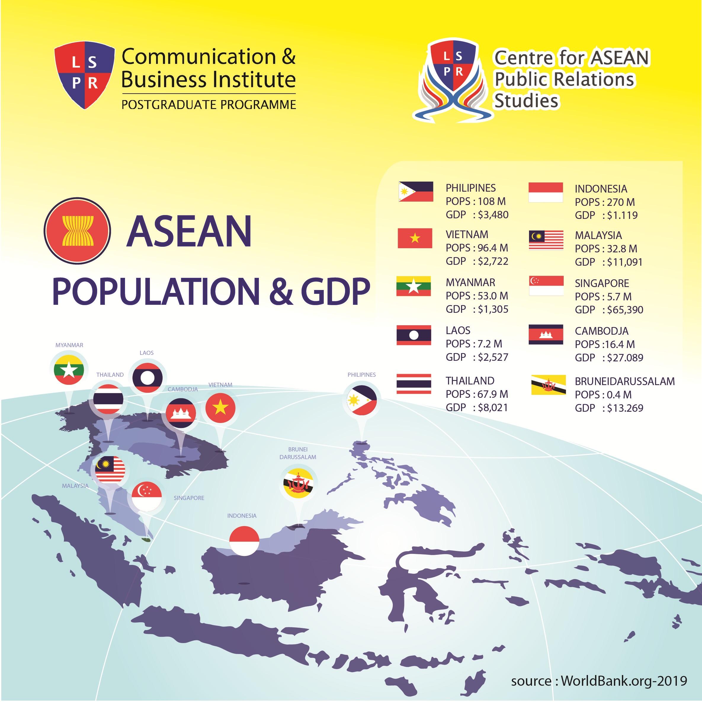 ASEAN POPULATION & GDP